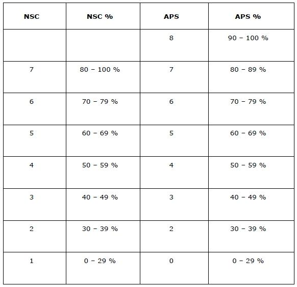 NMMU Admission Requirements - SA StudySA Study
